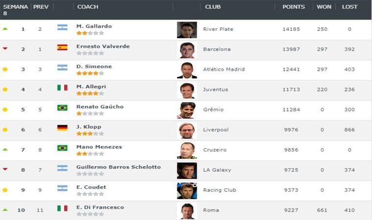 Somos Deporte: Marcelo Gallardo se convirtió en el mejor entrenador del mundo