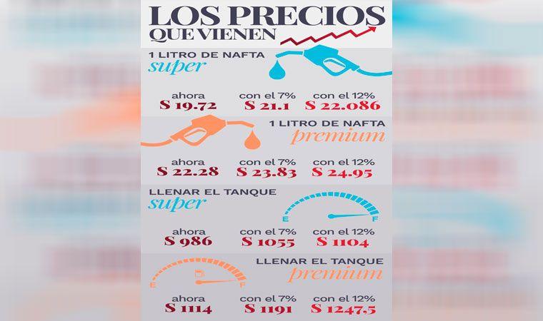 El Gobierno liberará el precio de los combustibles