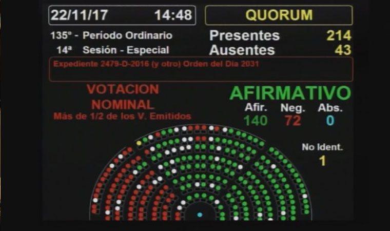 Congreso: es ley la paridad de género en listas nacionales